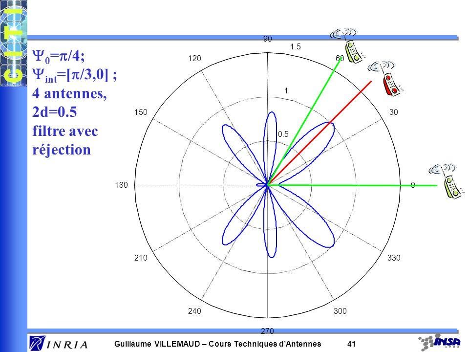 Y0=p/4; Yint=[p/3,0] ; 4 antennes, 2d=0.5 filtre avec réjection 90 1.5